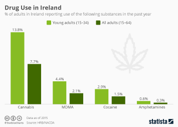 Infographic - share of adults in Ireland reporting use of the following substances in the past year