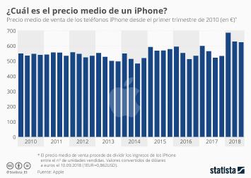 Infografía - ¿Cuánto cuesta de media un iPhone?