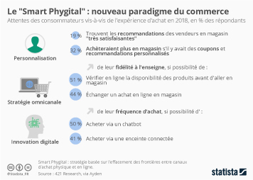 Infographie - attentes consommateurs experience achat ecommerce smart phygital