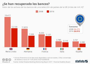 Infografía - Valor de los activos de los bancos de la UE