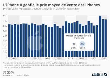Infographie: L'iPhone X gonfle le prix moyen de vente des iPhones | Statista