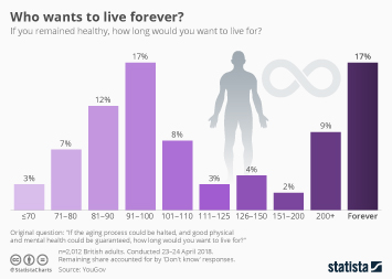 Infographic - Who wants to live forever uk