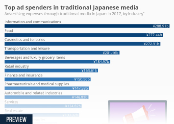 Infographic - advertising expenses through tradtional media in Japan
