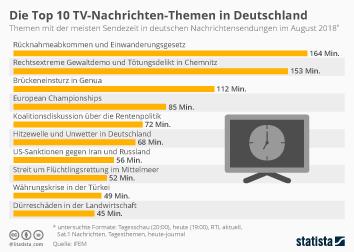 Infografik - Top Themen in den TV-Nachrichten