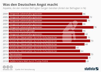 Infografik: Chronologie: Was den Deutschen Angst macht   Statista