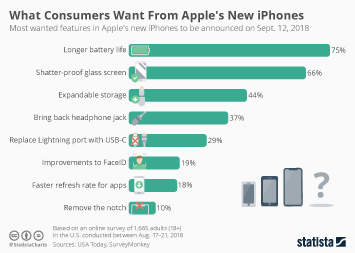 Infographic - the most wanted features in Apple's new iPhones