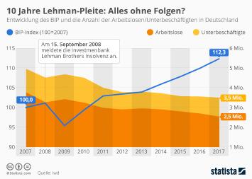 10 Jahre Lehman-Pleite: Alles ohne Folgen?