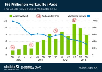 Infografik: 155 Millionen verkaufte iPads | Statista