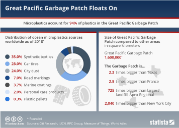 Infographic: Great Pacific Garbage Patch Floats On | Statista