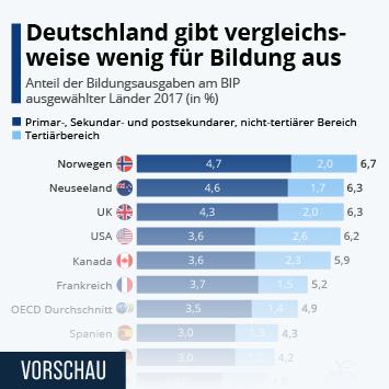 Infografik: Deutschland gibt gemessen am BIP vergleichsweise wenig für Bildung aus | Statista