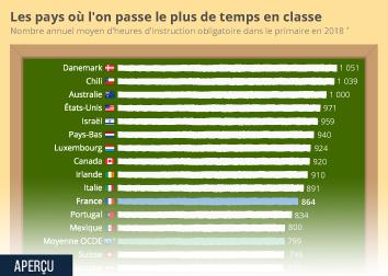 Infographie: Les pays où l'on passe le plus de temps en classe | Statista