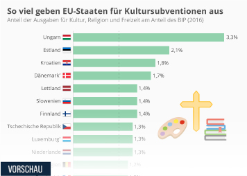 Infografik: So viel geben EU-Staaten für Kultursubventionen aus | Statista