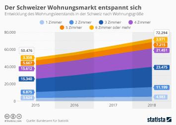 Infografik - Leerstehende Wohnungen in der Schweiz