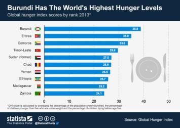 Infographic: Burundi Has the World's Highest Hunger Levels | Statista