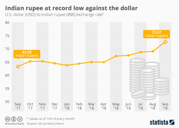 Infographic - Indian rupee against the dollar