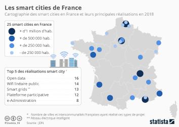 Infographie - projets villes intelligentes france smart city