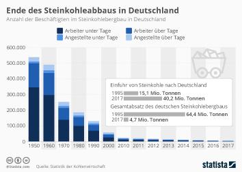 Infografik - Beschäftigten im Steinkohlebergbau in Deutschland
