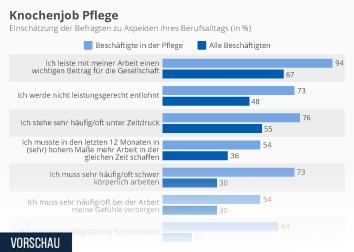 Infografik - Knochenjob Pflege