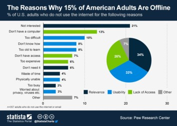 Infographic: The Reasons Why 15% of American Adults Are Offline | Statista