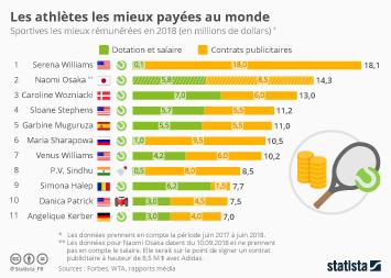 Infographie - remuneration athletes feminines dotation contrats publicitaires