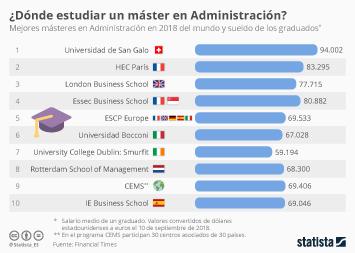 Infografía: Los mejores másteres en Administración del mundo | Statista