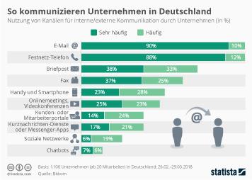 Infografik - Von Unternehmen in Deutschland genutzte Kommunikationskanäle