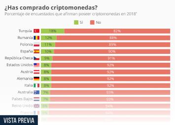 Infografía - Encuestados que afirman tener criptomonedas