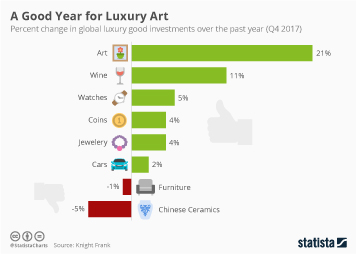 Luxury advertising and marketing Infographic - A Good Year for Luxury Art