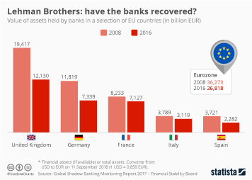 Infographic - Lehman Brothers: have the banks recovered