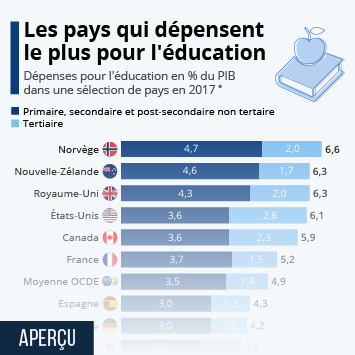 Infographie - depenses education par rapport au PIB pays OCDE