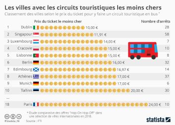 Infographie - circuits touristiques villes les moins chers