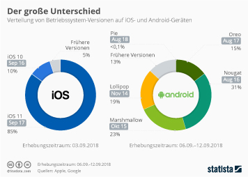 Infografik - Verteilung von Betriebssystem Versionen auf iOS und Android-Geräten