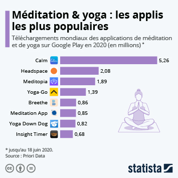 Infographie - telechargement applis meditation yoga apple app store