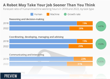 Infographic - A Robot May Take Your Job Sooner Than You Think