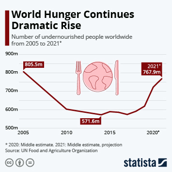 Infographic - World Hunger Rises For Third Successive Year