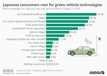 Infographic - the main passenger car features required by consumers in Japan