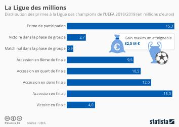 Infographie: La Ligue des millions | Statista
