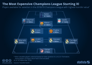 Infographic - The Most Expensive Champions League Starting XI