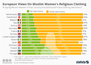 European Views On Muslim Women's Religious Clothing