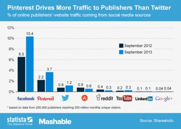Infographic: Pinterest Drives More Traffic to Publishers Than Twitter | Statista