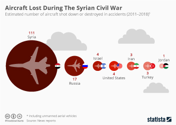 Infographic - estimated number of aircraft shot down or destroyed in accidents in Syria