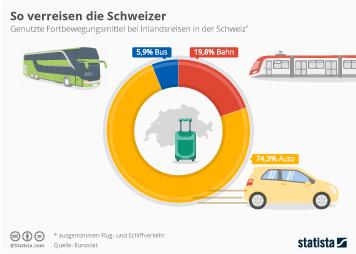 So verreisen die Schweizer