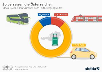 Infografik - Modal Split Inlandsreisen Österreich