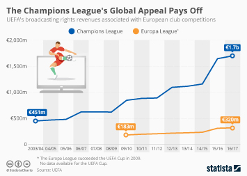 Infographic - Champions League broadcasting rights revenue