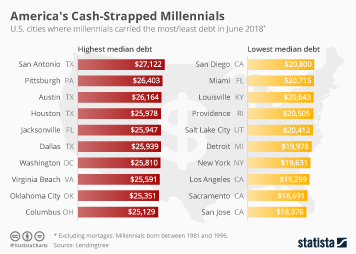 Infographic - U.S. cities where millennials carried the most/least debt