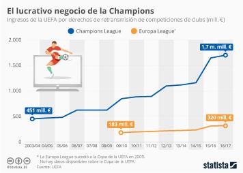 Infografía -  Ingresos de la UEFA por derechos de retransmisión