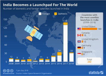 Infographic: India Becomes a Launchpad For The World | Statista