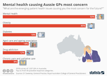 Infographic - issues causing australian gps most concern