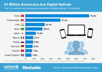 Infographic: 41 Million Americans Are Digital Natives | Statista
