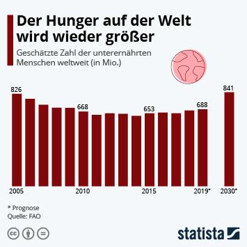 Der Hunger auf der Welt wird wieder größer